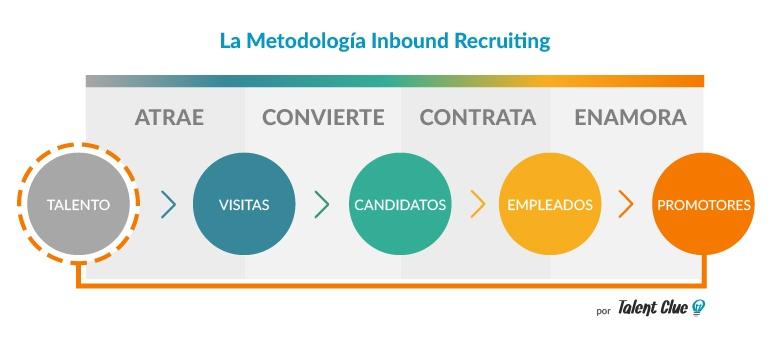 ¡Apúntate a la Presentación Mundial de la Metodología #InboundRecruiting!